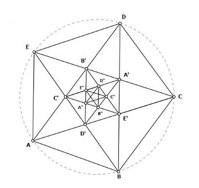 Anel atlante pentagrama